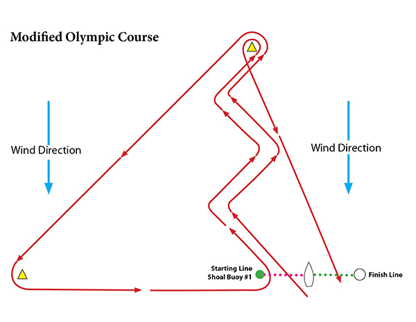 Modified Olympic course